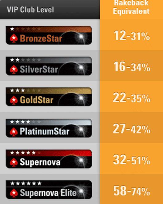 ViP PokerStars